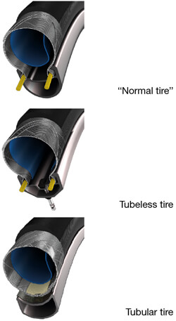 Commuter Bike Tire Buying Guide_Tube or Tubeless